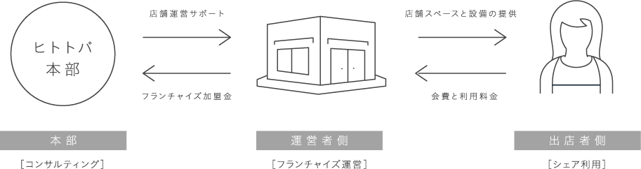 ヒトトバ本部 コンサルティング 店舗運営サポート 運営者側[フランチャイズ運営] フランチャイズ加盟金 店舗スペースと設備の提供 会費と利用料金 出店者側[シェア利用]