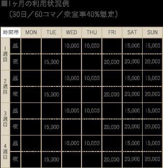 ■1ヶ月の利用状況例(30日/60コマ/空室率40%想定)