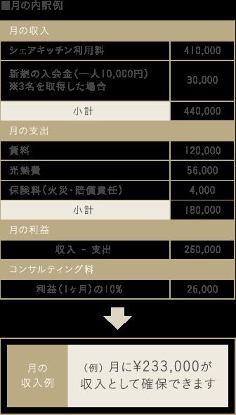■月の内訳例 月の収入 シェアキッチン利用料 410,000 新規の入会金 (※一人あたり10,000円×3名を会員取得した場合) 30,000 小計 440,000 月の支出 賃料 120,000 光熱費 56,000 保険料(火災・賠償責任) 4,000 小計 180,000 月の利益 収入 - 支出 260,000 コンサルティング料 利益(1ヶ月)の10% 26,000 月の収入例 (例) 月に¥233,000が収入として確保できます