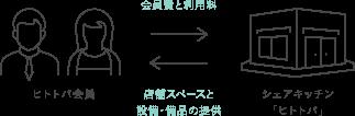 [ヒトトバ会員] 会員費(初回のみ)と利用料 シェアキッチンヒトトバ西元町店 スペースと設備・備品の提供