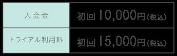 シェアキッチン利用時間 昼の部(1コマ) 8:00〜16:00(MAX8時間利用) 夜の部(1コマ) 16:00〜24:00(MAX8時間利用)